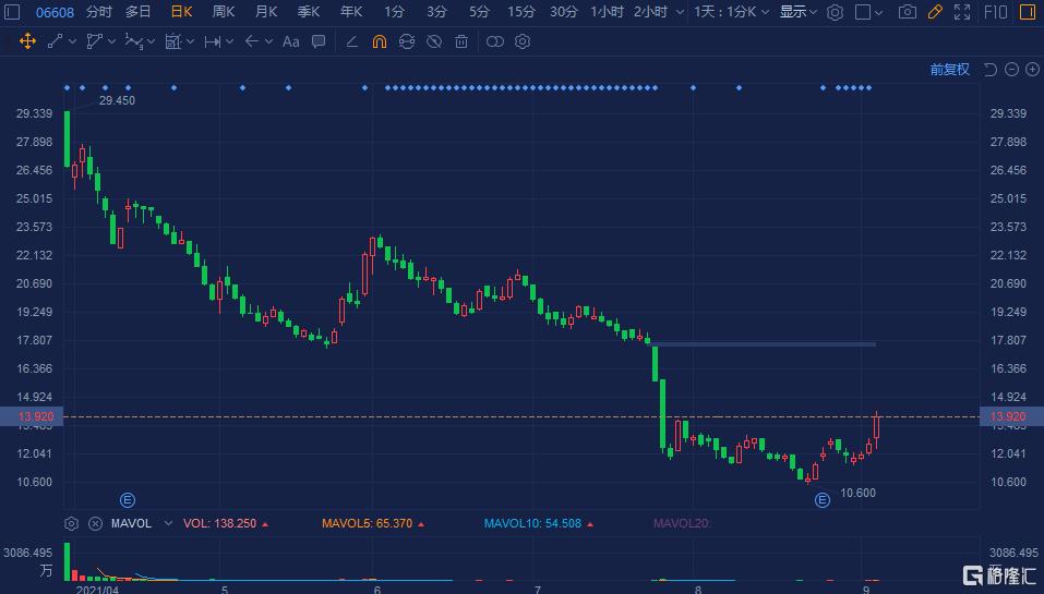 百融云(6608.HK)大幅拉升涨11%,总市值超68亿港元