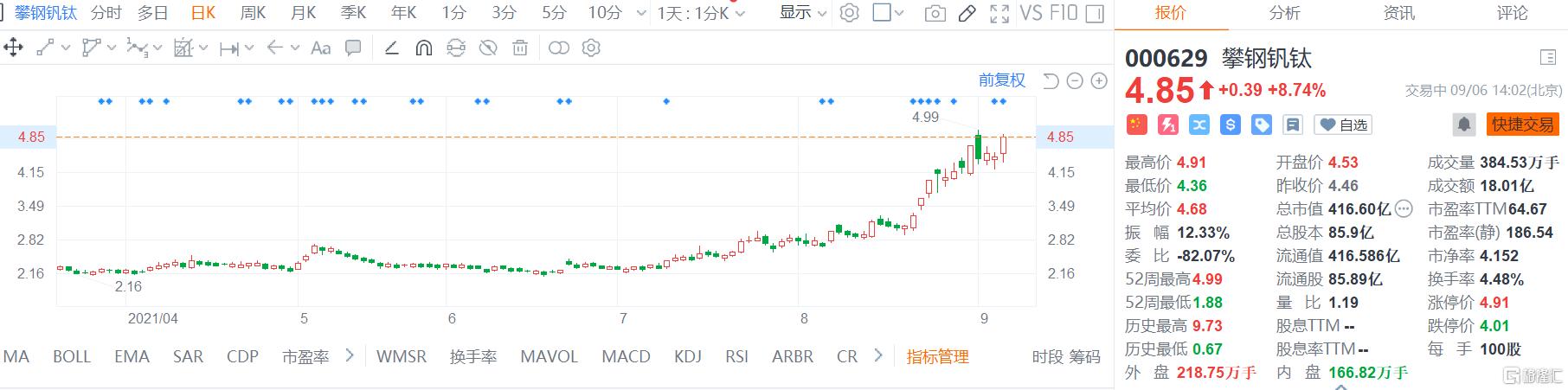 攀钢钒钛(000629.SZ)涨8.7% 最新总市值416.6亿