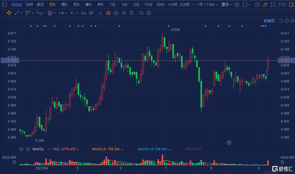 堡狮龙(0592.HK)大涨逾14% 总市值超17亿港元