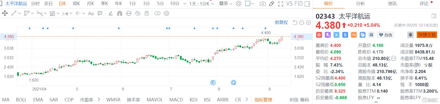 太平洋航运(2343.HK)股价继续走强,现报4.38港元