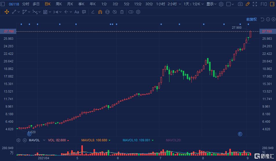 星生命科技(6118.HK)续升近6%,报27.9港元再创历史新高价