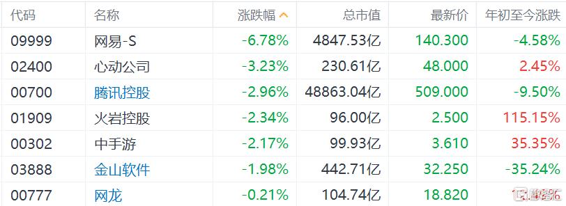 港股游戏股开盘集体下跌,哔哩哔哩跌5%
