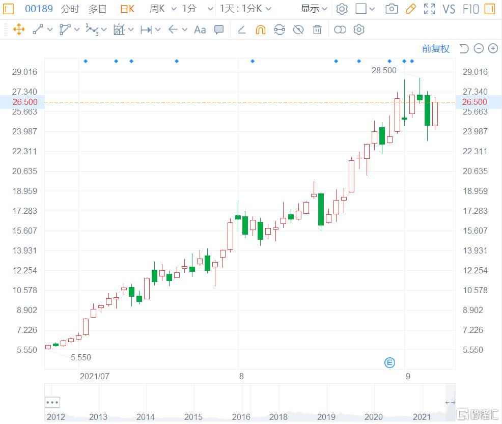 港股PVDF龙头东岳集团超8.57%至26.6港元,总市值561亿港元