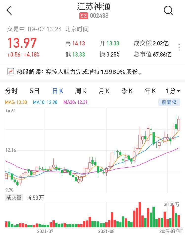 江苏神通(002438.SZ)涨超4% 最新市值67.8亿元