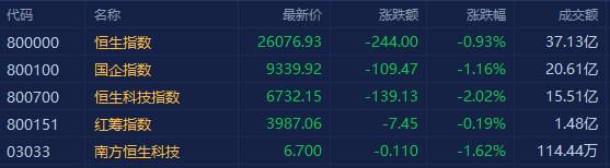港股三大指数大幅低开,恒指跌0.93%报26076点