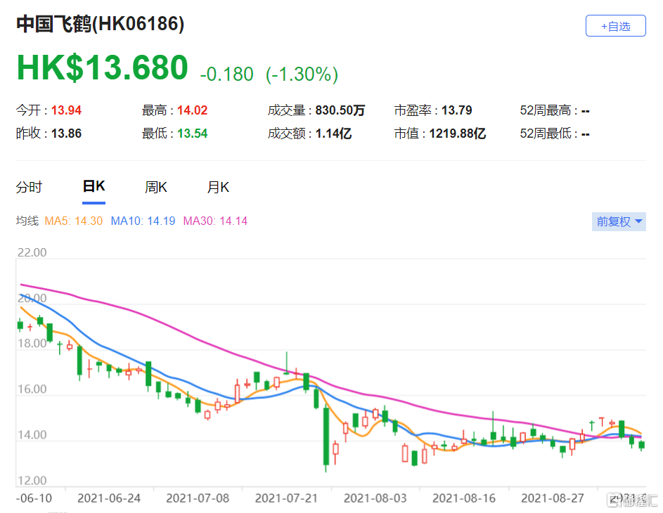 高盛:予中国飞鹤(6186.HK)买入评级 预计公司下半年前景稳健