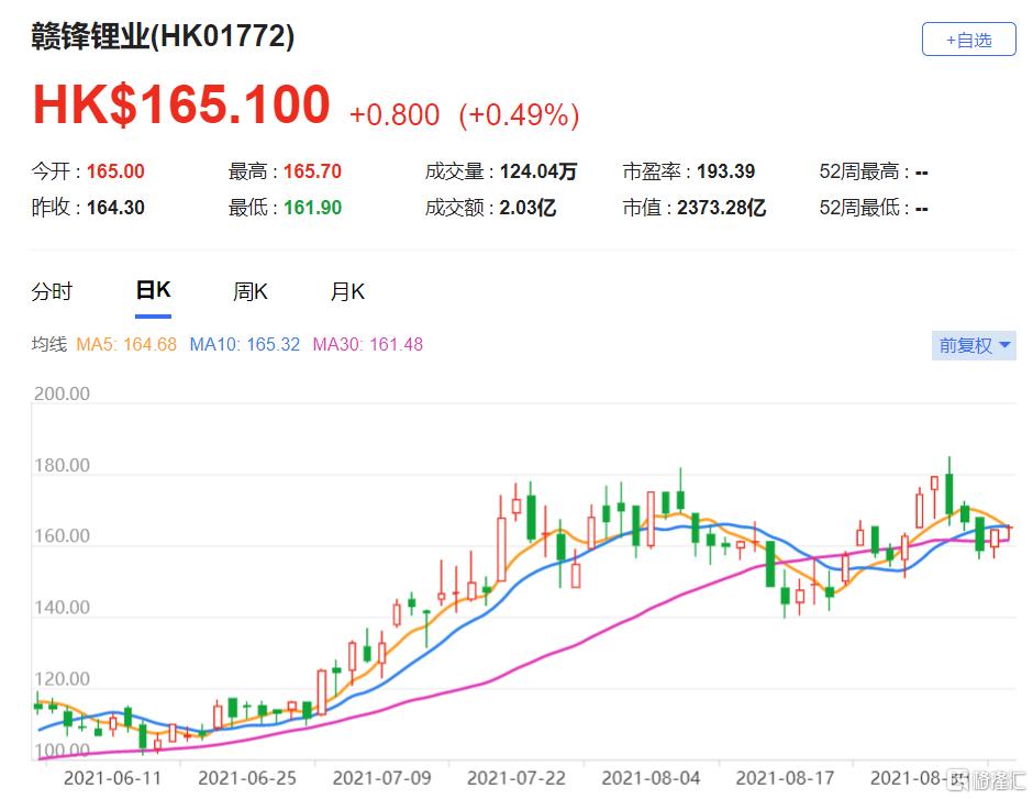 摩通:上调赣锋锂业(1772.HK)目标价至210港元 上游锂辉石价格上升推动