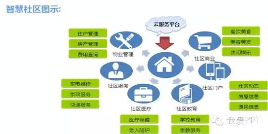 互联网ppt素材评测体系