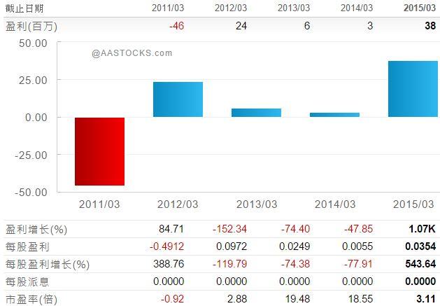 2015-11-13 06_42_30-修身堂 (08200.HK) - 盈利摘要 Earnings Summary.jpg