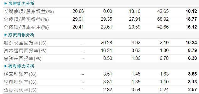 2015-11-13 06_43_22-修身堂 (08200.HK) - 财务比率 Financial Ratios.jpg