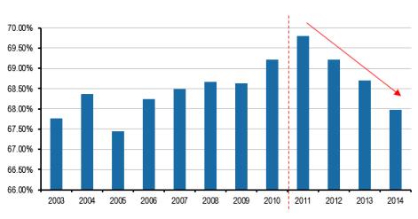 (适龄劳动人口占比降低)-机器人产业,噱头还是风口