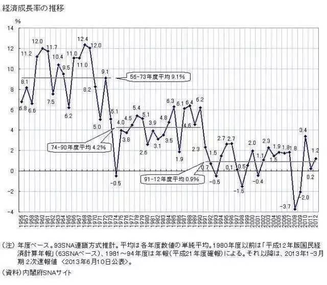 黄文涛:我给大家分享的报告的题目叫长端收益率下降趋势的中长期视角。 首先给大家展示的是人类历史潮流的问题,就是人口老龄化的问题,目前世界上三个国家日本、德国和意大利的老龄化人口,以65岁以上计算,超过了达到了20%;未来,到了第二幅图描绘了2050年,全球老龄化阶段之后,压力会更大。老龄化是不可逆的趋势,在这样的背景之下,大家想一想未来的经济增长会遇到更大的挑战,收益率会更加的低迷,这是未来10年、20年、30年中长期的展望,随着人口老龄化的到来,全球增长速度,收益率都要下行,这是背后隐含的一个推论。