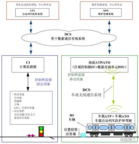atp/ato 为核心的 cbtc 信号系统结构图