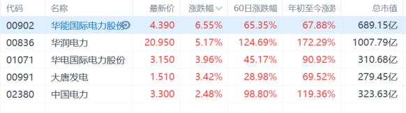 港A两市电力股继续走强,华能国际电力(0902.HK)涨超6%