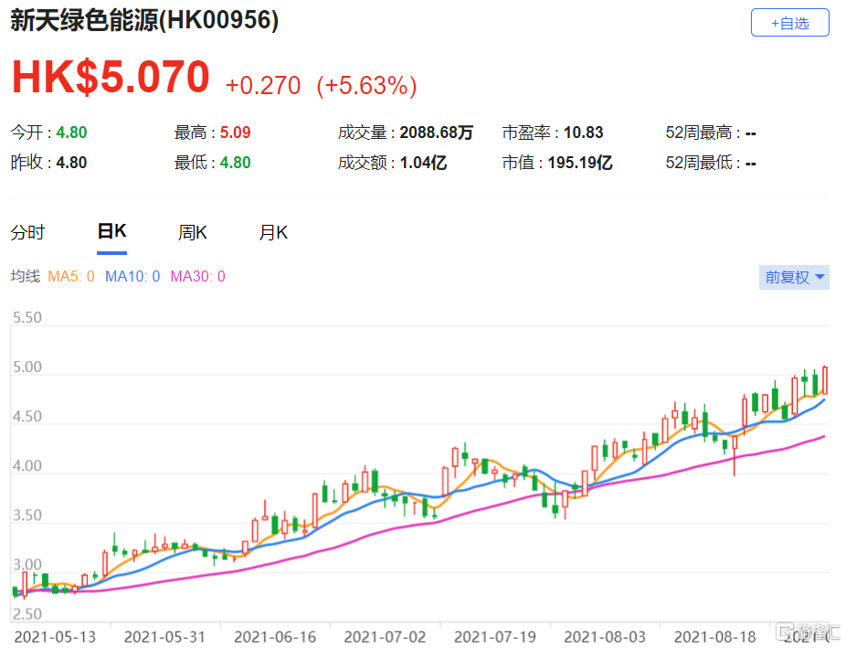 大和:重申新天绿色能源(0956.HK)买入评级 目标价由4.7港元升至6.1港元