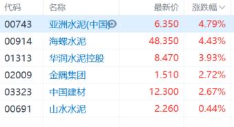 港A两市水泥股走强,亚洲水泥涨超4%