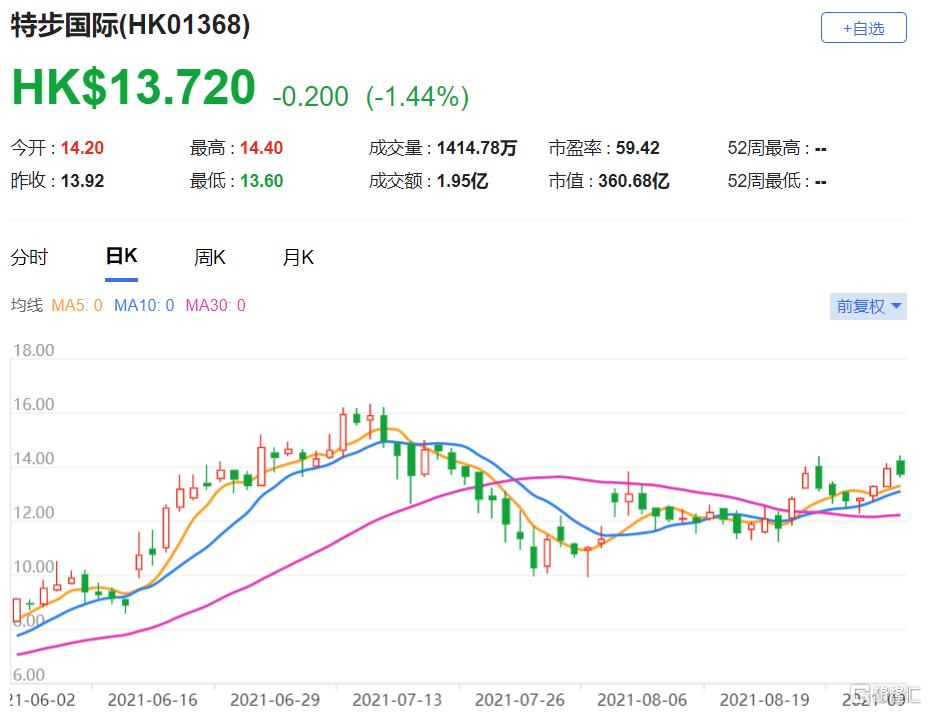 特步(1368.HK)目标价16.8港元 该股现报13.72港元