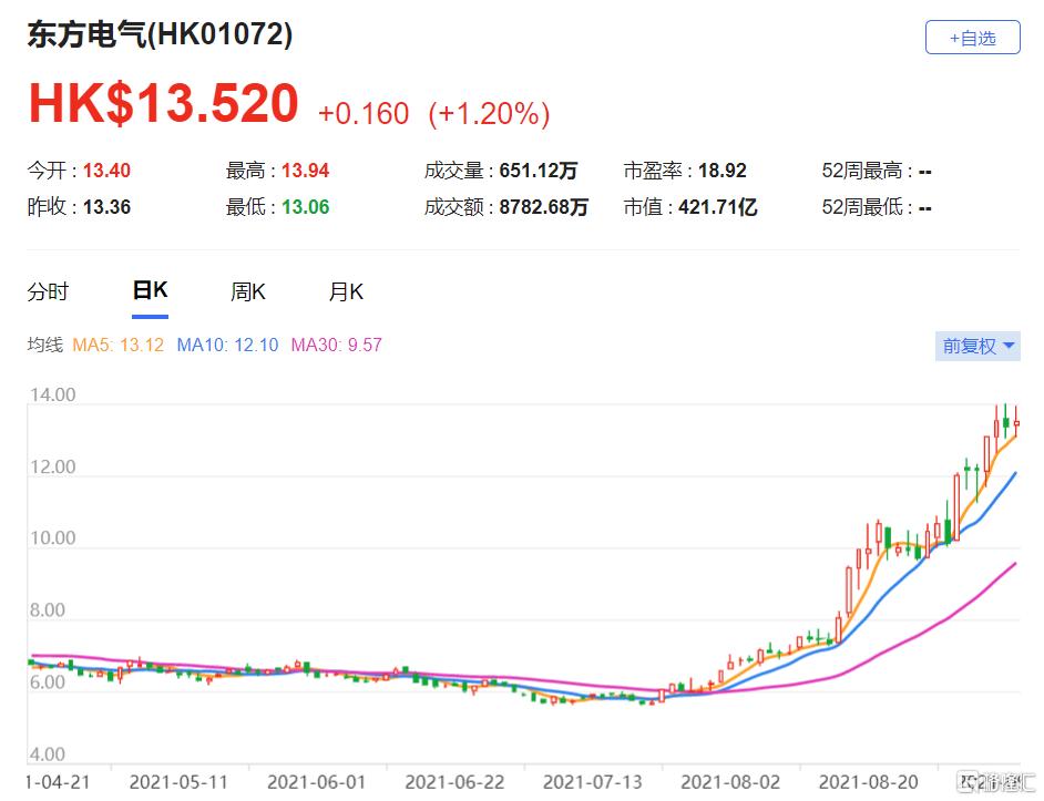 瑞信:上调东方电气(1072.HK)目标价至16港元 将期内每股盈利预测上调19%至24%