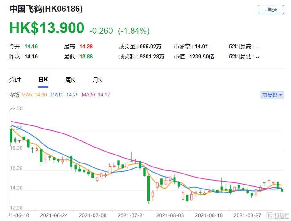 美银证券:维持中国飞鹤(6186.HK)买入评级 调低明年及2023年每股盈利预测3%