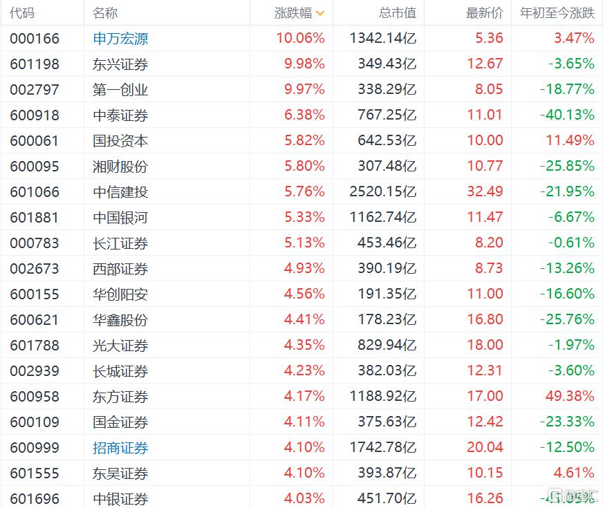 A股券商股集体高开,东兴证券逼近涨停