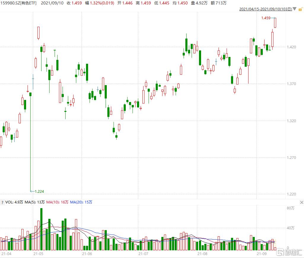 大成有色ETF(159980)上扬近1%,再创上市以来新高