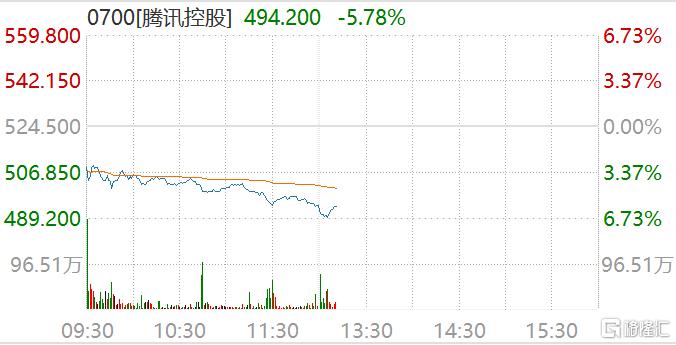 腾讯(0700.HK)午后跳水,跌幅扩大至6.73%报489.2港元