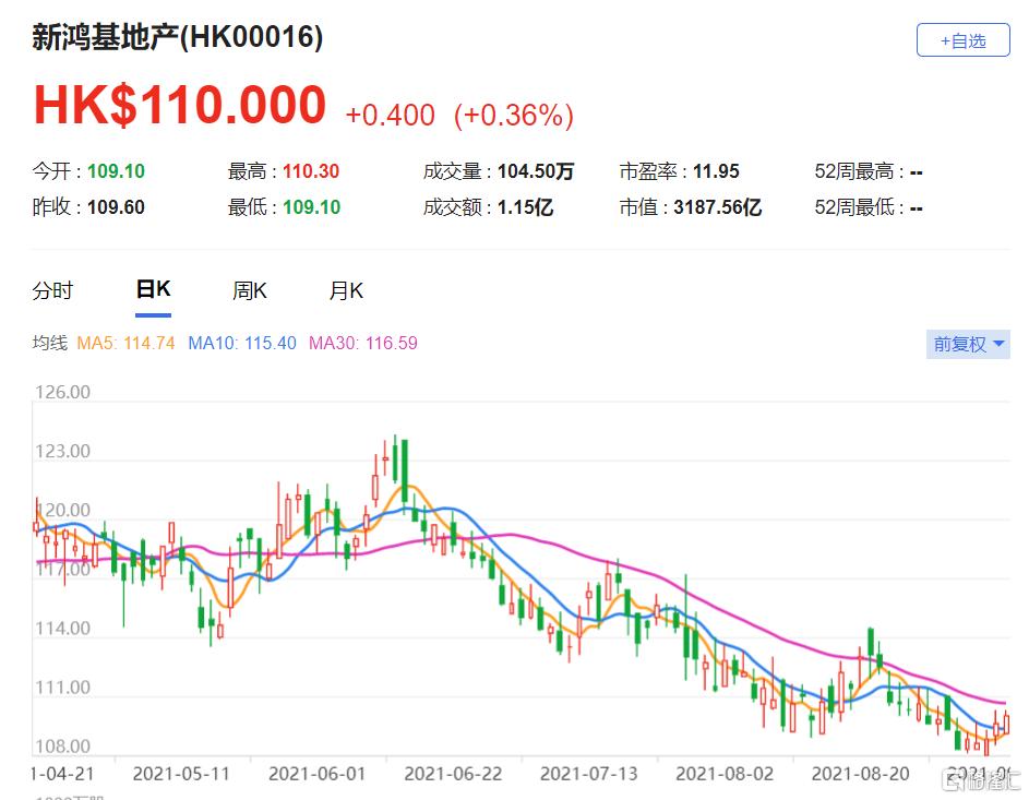 """美银证券:新地(0016.HK)2021财年业绩符合预期 重申其""""买入""""评级"""