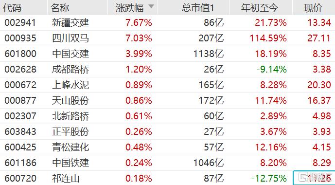 A股西部大基建股集体走强,成都路桥、天山股份等跟涨