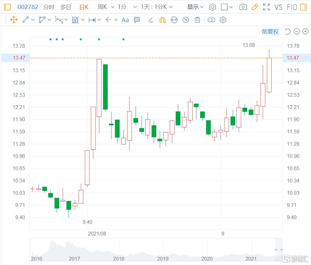 可立克(002782.SZ)盘中最高涨6.7%至13.68,总市值65亿元