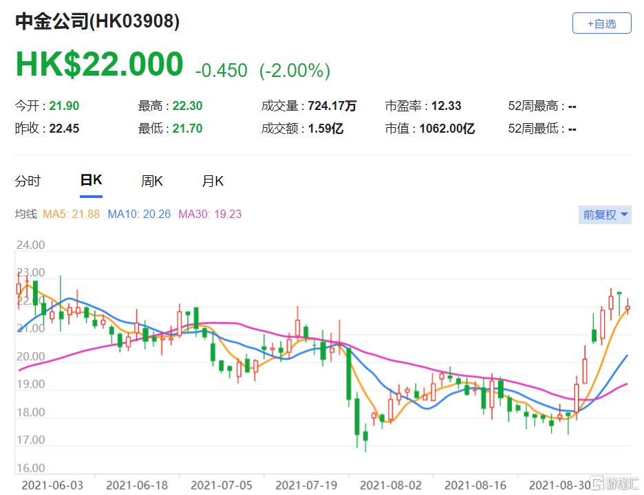 高盛:首予中金公司(3908.HK)中性评级 市场予公司的估值与同业收窄