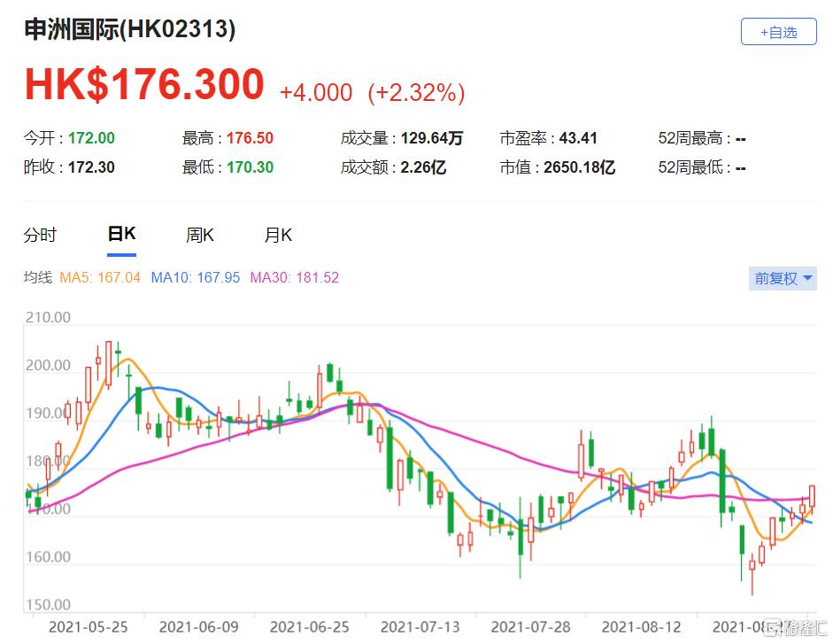 重申申洲国际(2313.HK)跑赢大市评级 近期股价回调为长线投资者提供买入机会