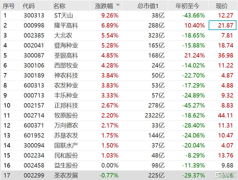 A股生物育种股逆势走强,板块指数一度涨4.5%