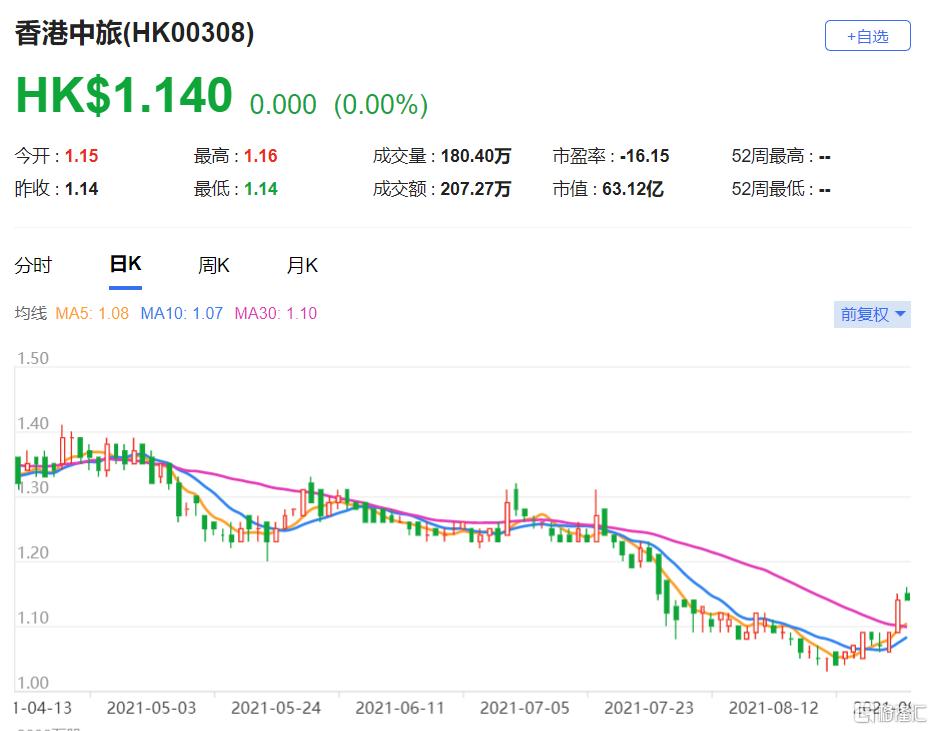 香港中旅(0308.HK)上半年纯利为500万港元 最新市值63亿港元