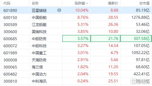 船舶制造板块走高,中国船舶盘中拉升冲击涨停