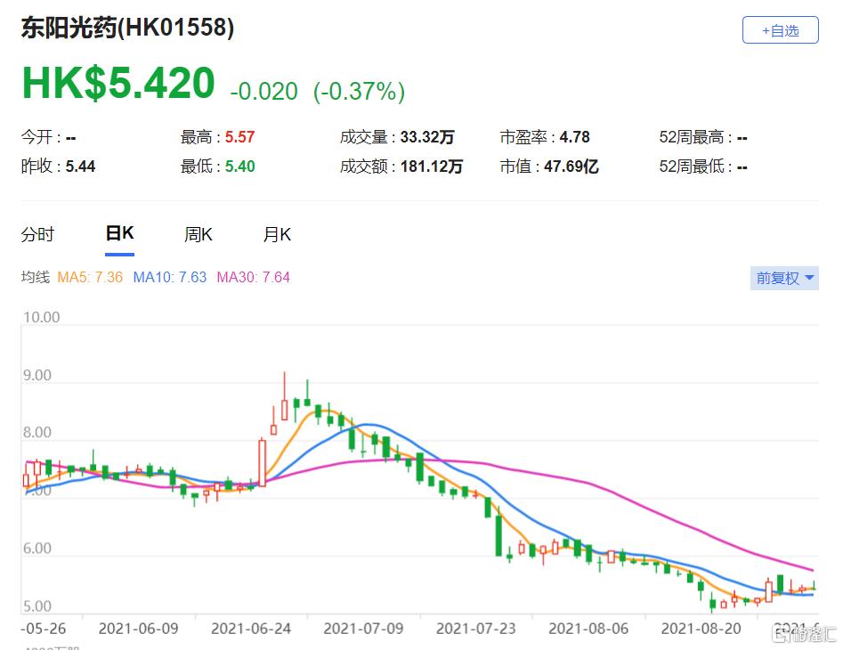 大摩:下调东阳光药(1558.HK)目标价至5.8港元 最新市值47亿港元