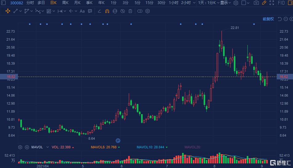 奥克股份(300082.SZ)放量反弹8% 成交额放大至3.64亿元