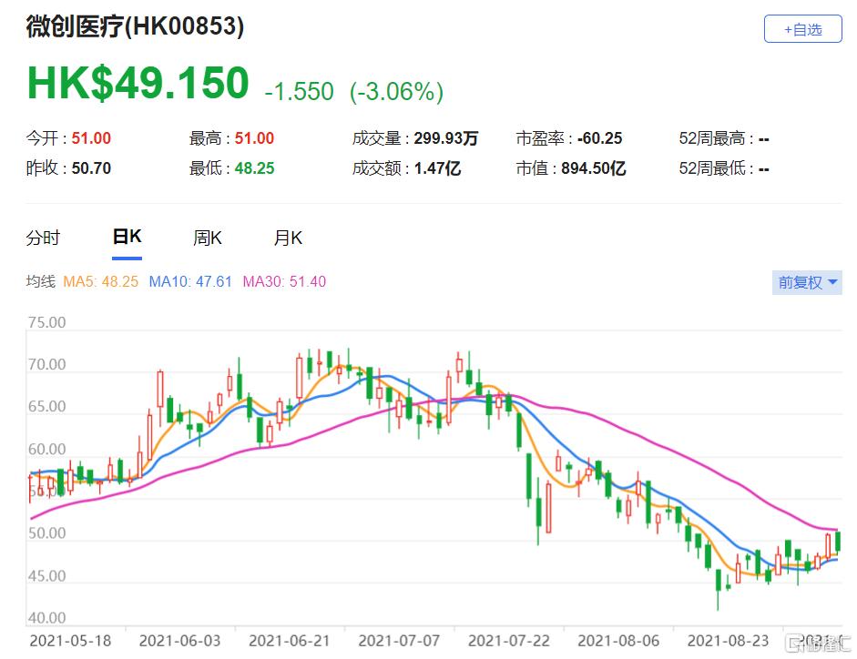 微创医疗(0853.HK)上半年收入按年增长25.3% 目标价由60港元下调至50港元