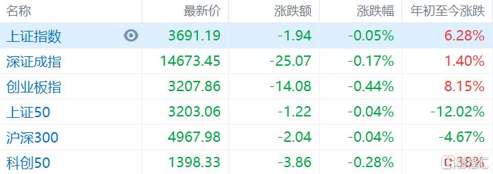 两市主要指数开盘下跌,沪指低开0.05%报3691点