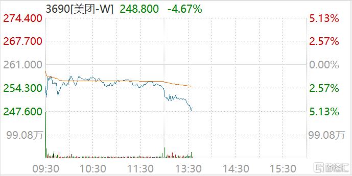 港股科技股跌幅进一步扩大,美团跳水跌5.13%报247.6港元