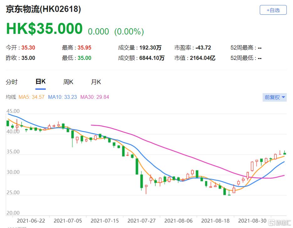 """首予京东物流(2618.HK)""""增持""""评级,可以受惠中国ISC行业的结构性增长"""