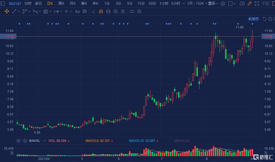 东方锆业(002167.SZ)涨超6% 总市值达88亿元