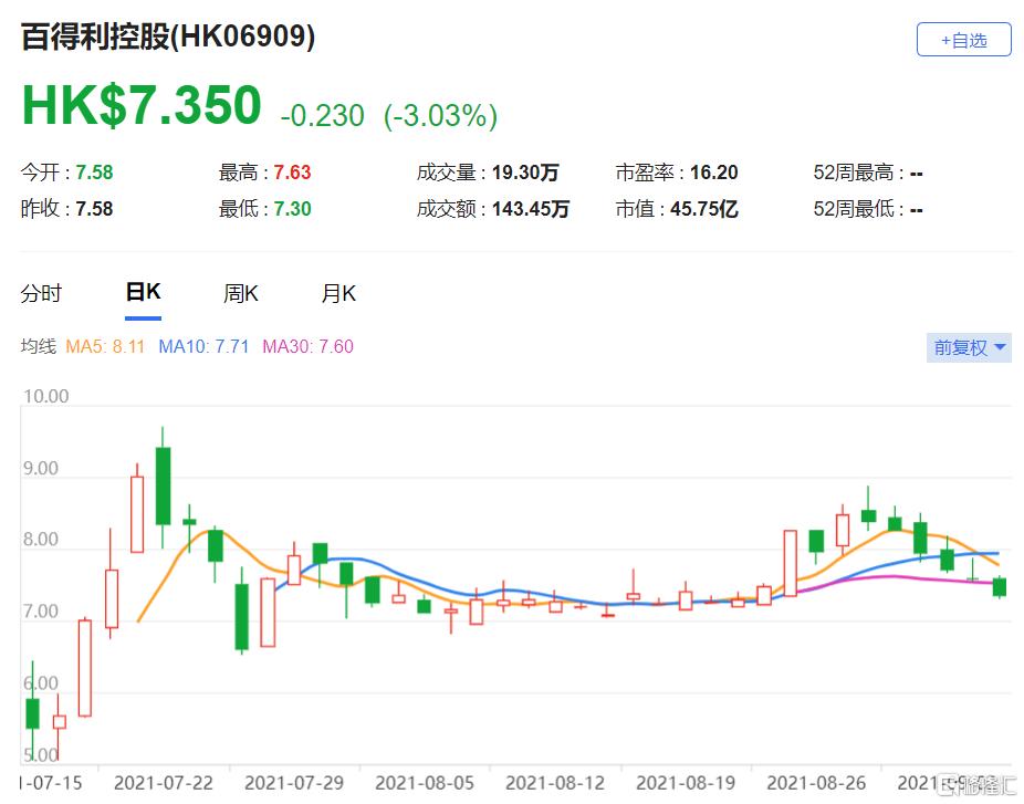 """维持百得利控股(6909.HK)""""跑赢大市""""评级 目标价由9.1港元上调31.9%至12港元"""