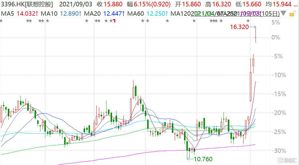 联想控股(3396.HK)再度跳空上涨,盘中一度涨超9%至16.32港元
