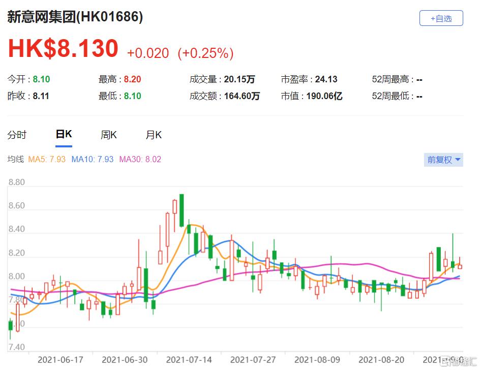 新意网(1686.HK)下半财年表现符预期 每股盈利0.098港元