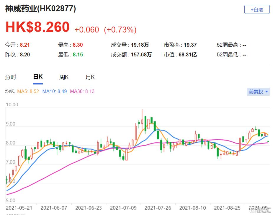 上调神威药业(2877.HK)股份目标价,并调升集团今年至2025年盈利预测6%至13%