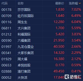 香港本地股集体拉升上扬,莎莎国际大涨7%领衔走高