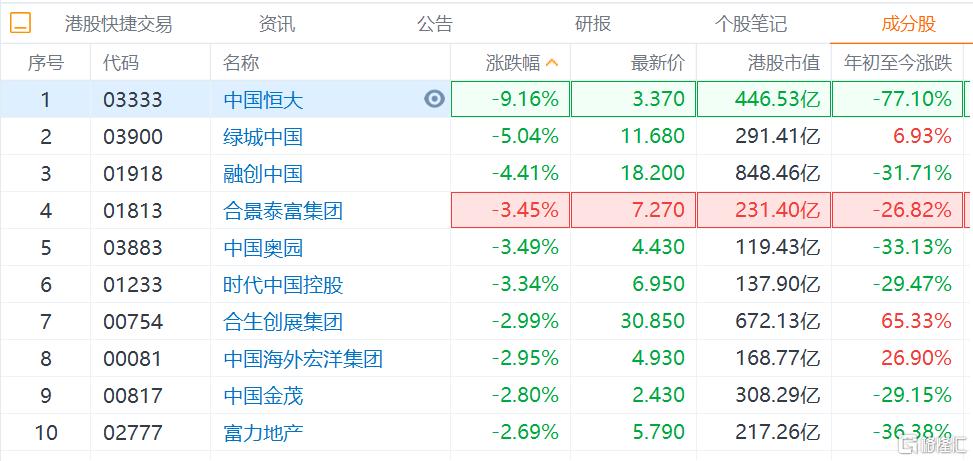 内房股9月份连日走势疲软,中国恒大跌超9%