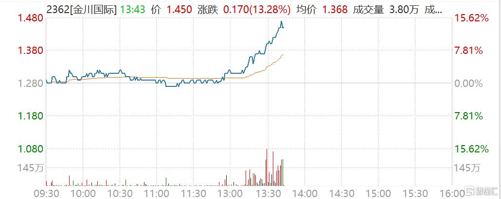 金川国际(2362.HK)直线拉升 市值186亿港元