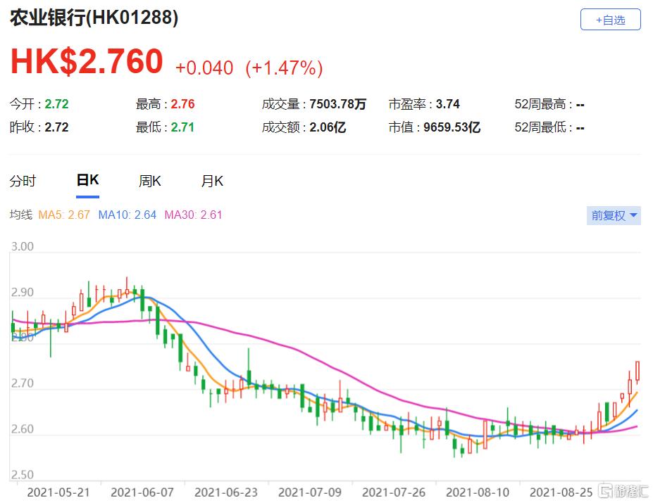 摩通:上调农行(1288.HK)目标价至3.35港元 调整预测模型