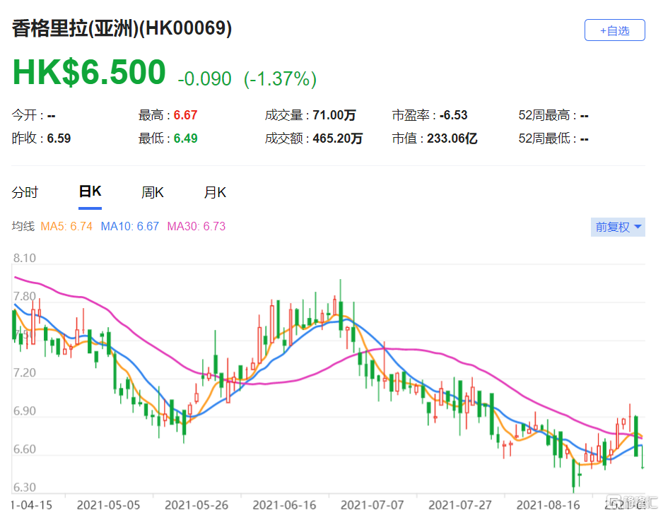"""香格里拉(亚洲)(0069.HK)上半年核心亏损收窄53.8%至1.18亿美元 评级""""买入"""""""